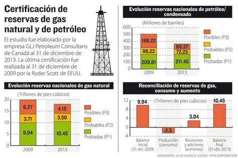En la actualidad Bolivia exporta gas a Brasil y Argentina. También exporta Gas Licuado de Petróleo (GLP) hacia Paraguay, Perú y Uruguay. (LA RAZÓN)