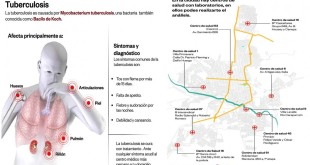 SALTA ES LA SEGUNDA PROVINCIA CON MÁS CASOS DIAGNOSTICADOS DE TUBERCULOSIS