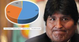 ENCUESTA: EL 83% DE LOS BOLIVIANOS DESCONFÍA DE EVO MORALES